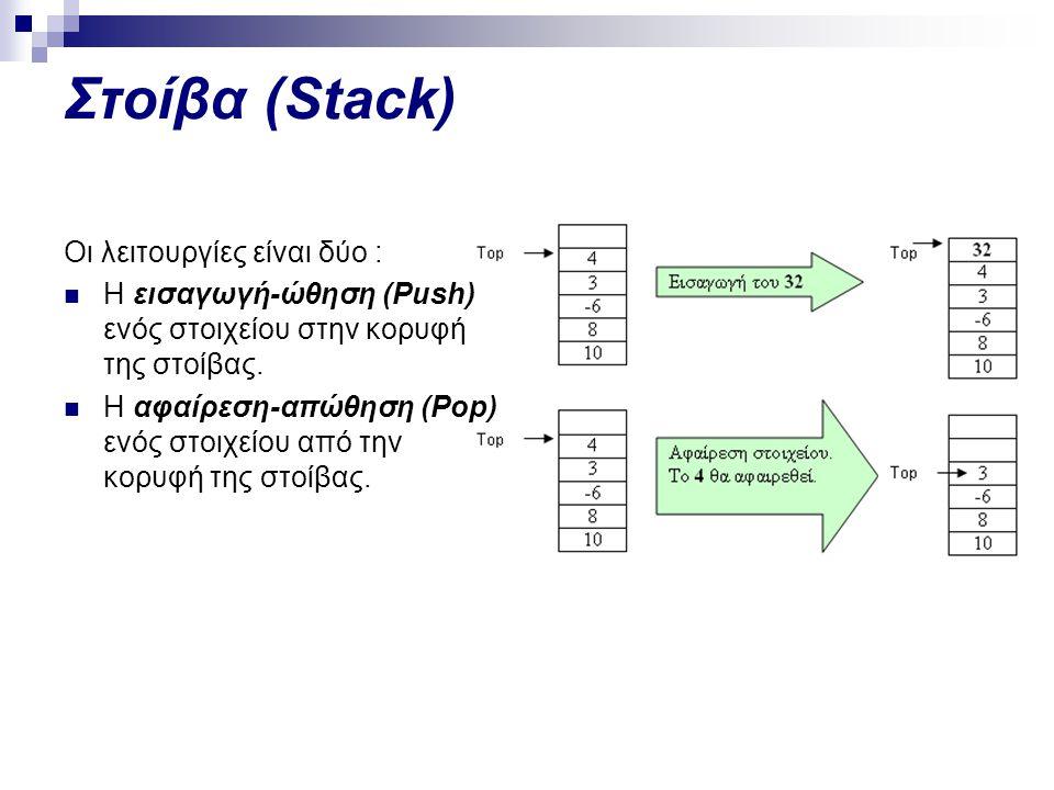 Στοίβα (Stack) Οι λειτουργίες είναι δύο :  Η εισαγωγή-ώθηση (Push) ενός στοιχείου στην κορυφή της στοίβας.