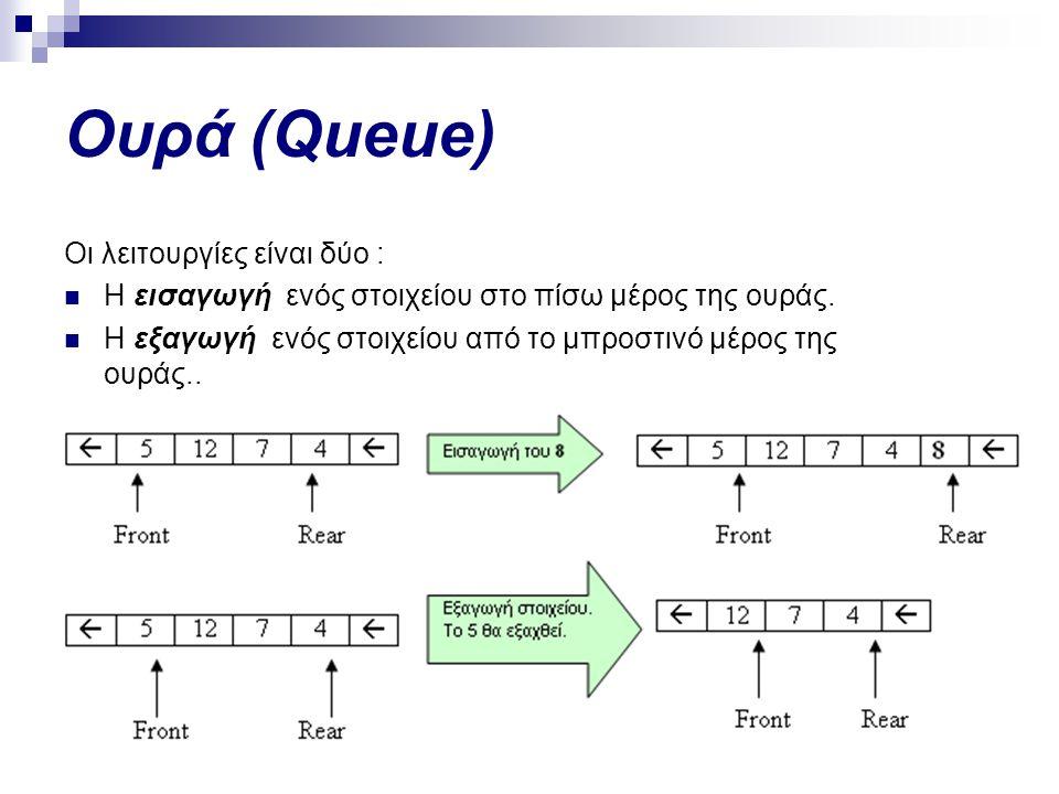 Ουρά (Queue) Οι λειτουργίες είναι δύο :  Η εισαγωγή ενός στοιχείου στο πίσω μέρος της ουράς.