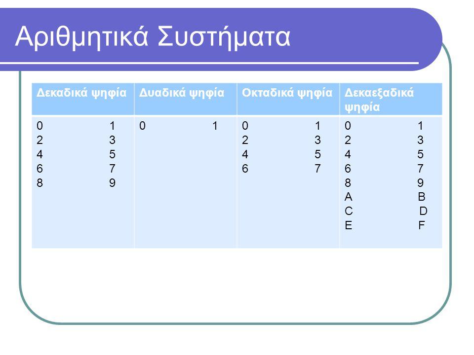 Αριθμητικά Συστήματα Δεκαδικά ψηφίαΔυαδικά ψηφίαΟκταδικά ψηφίαΔεκαεξαδικά ψηφία 0 1 2 3 4 5 6 7 8 9 0 1 2 3 4 5 6 7 0 1 2 3 4 5 6 7 8 9 Α B C D E F