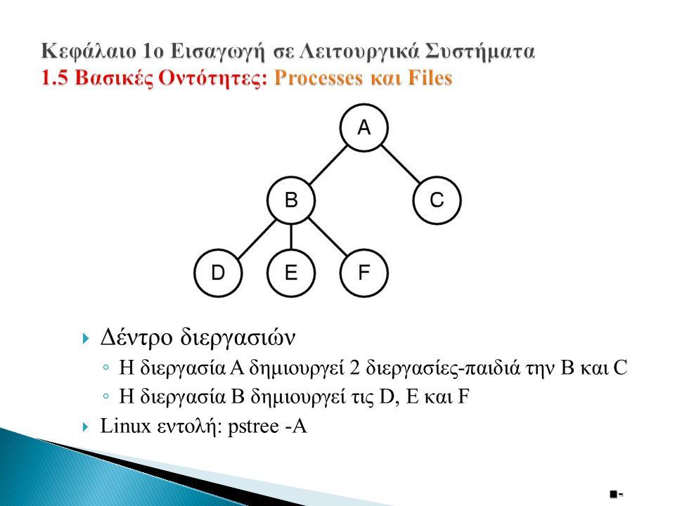  Δέντρο διεργασιών ◦ Η διεργασία Α δημιουργεί 2 διεργασίες-παιδιά την Β και C ◦ Η διεργασία Β δημιουργεί τις D, E και F  Linux εντολή: pstree -A  - 14 -