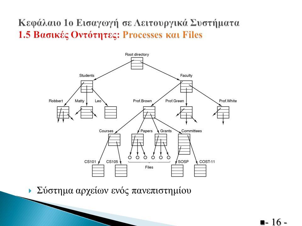  Σύστημα αρχείων ενός πανεπιστημίου  - 16 -