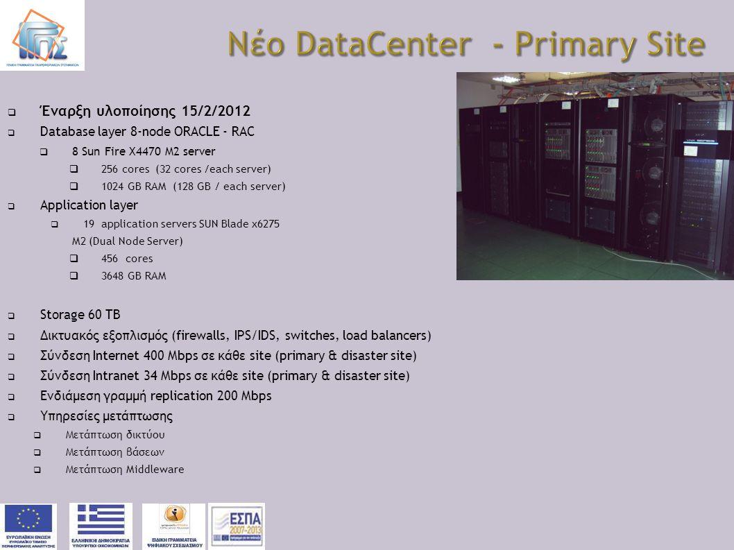  Έναρξη υλοποίησης 15/2/2012  Database layer 8-node ORACLE - RAC  8 Sun Fire X4470 M2 server  256 cores (32 cores /each server)  1024 GB RAM (128