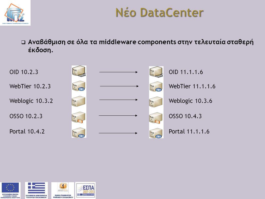  Αναβάθμιση σε όλα τα middleware components στην τελευταία σταθερή έκδοση. OID 10.2.3OID 11.1.1.6 WebTier 10.2.3WebTier 11.1.1.6 Weblogic 10.3.2Weblo