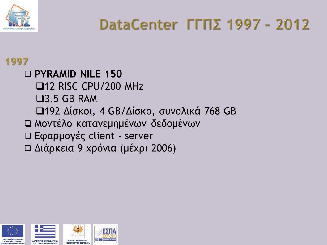 1997  PYRAMID NILE 150  12 RISC CPU/200 MHz  3.5 GB RAM  192 Δίσκοι, 4 GB/Δίσκο, συνολικά 768 GB  Μοντέλο κατανεμημένων δεδομένων  Εφαρμογές cli