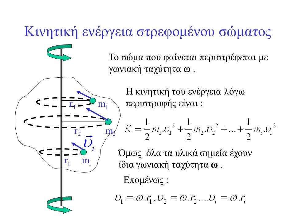 Ροπή αδράνειας ομογενούς ορθογώνιας πλάκας, ως προς άξονα κάθετο στο επίπεδό της, διερχόμενο από το κέντρο μάζας της.