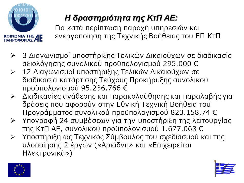  3 Διαγωνισμοί υποστήριξης Τελικών Δικαιούχων σε διαδικασία αξιολόγησης συνολικού προϋπολογισμού 295.000 €  12 Διαγωνισμοί υποστήριξης Τελικών Δικαιούχων σε διαδικασία κατάρτισης Τεύχους Προκήρυξης συνολικού προϋπολογισμού 95.236.766 €  Διαδικασίες ανάθεσης και παρακολούθησης και παραλαβής για δράσεις που αφορούν στην Εθνική Τεχνική Βοήθεια του Προγράμματος συνολικού προϋπολογισμού 823.158,74 €  Υπογραφή 24 συμβάσεων για την υποστήριξη της λειτουργίας της ΚτΠ ΑΕ, συνολικού προϋπολογισμού 1.677.063 €  Υποστήριξη ως Τεχνικός Σύμβουλος του σχεδιασμού και της υλοποίησης 2 έργων («Αριάδνη» και «Επιχειρείται Ηλεκτρονικά») Η δραστηριότητα της ΚτΠ ΑΕ: Για κατά περίπτωση παροχή υπηρεσιών και ενεργοποίηση της Τεχνικής Βοήθειας του ΕΠ ΚτΠ