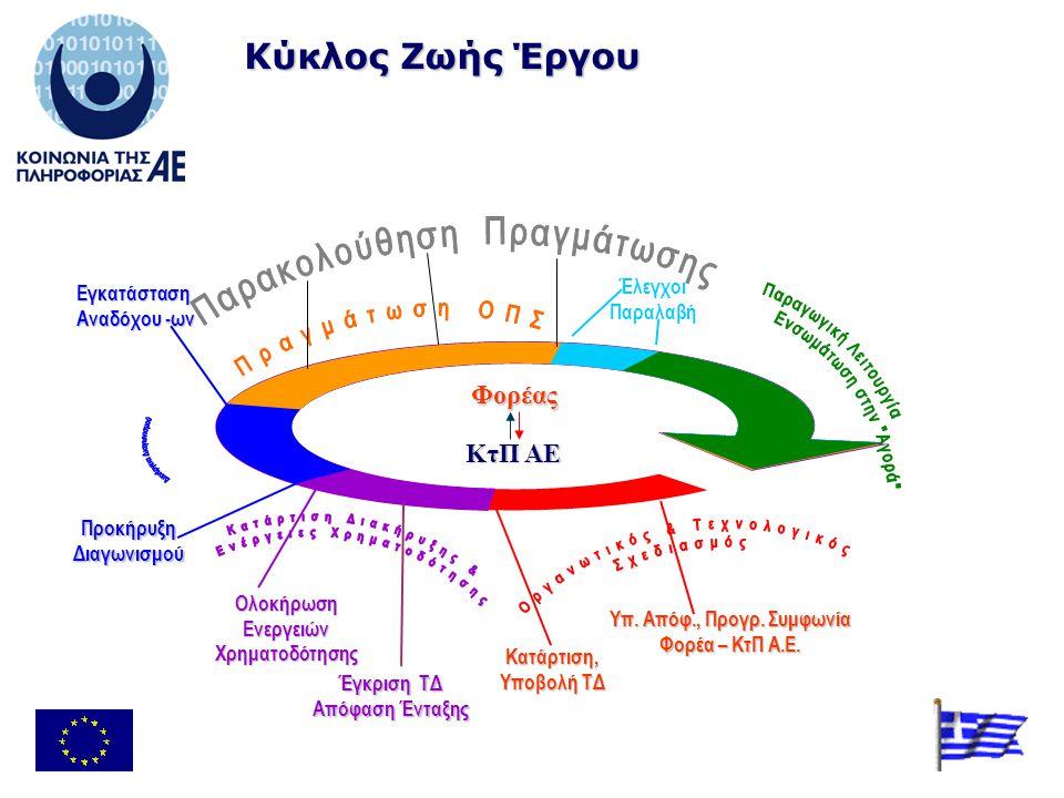 Έλεγχοι Παραλαβή Εγκατάσταση Αναδόχου -ων Έγκριση ΤΔ Απόφαση Ένταξης ΟλοκήρωσηΕνεργειώνΧρηματοδότησης Κύκλος Ζωής Έργου Υπ.