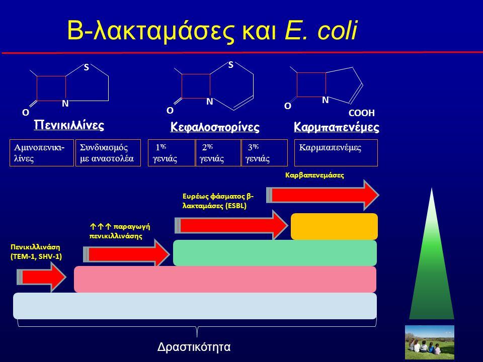 Αμινοπενικι- λίνες Συνδυασμός με αναστολέα Καρμπαπενέμες 1 ης γενιάς Πενικιλλίνες N O S Κεφαλοσπορίνες N O S Καρμπαπενέμες N O COOH 2 ης γενιάς 3 ης γενιάς Ευρέως φάσματος β- λακταμάσες (ESBL) ↑↑↑ παραγωγή πενικιλλινάσης Πενικιλλινάση (ΤΕΜ-1, SHV-1) Β-λακταμάσες και E.