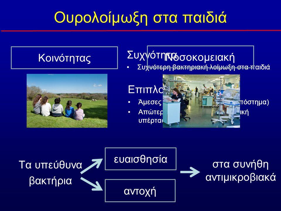 Ουρολοίμωξη στα παιδιά Κοινότητας Συχνότητα •Συχνότερη βακτηριακή λοίμωξη στα παιδιά Νοσοκομειακή Επιπλοκές •Άμεσες (επέκταση φλεγμονής, απόστημα) •Απώτερες (νεφρικές ουλές, νεφρική υπέρταση, ΧΝΑ) αντοχή ευαισθησία Τα υπεύθυνα βακτήρια στα συνήθη αντιμικροβιακά