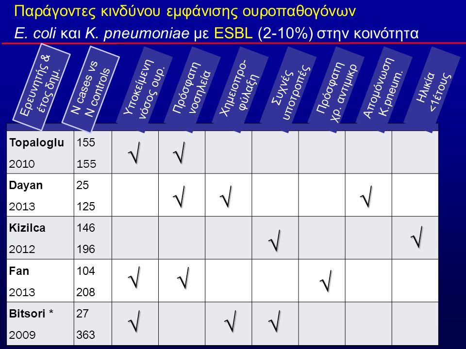 Παράγοντες κινδύνου εμφάνισης ουροπαθογόνων E.coli και K.
