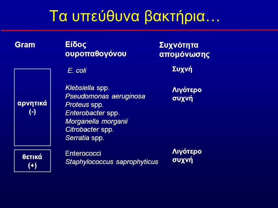 Συνήθη αντιμικροβιακά –Β-λακτάμες –Αμινογλυκοσίδες –Σουλφοναμίδες/ Τριμεθοπρίμη –Νιτροφουραντοΐνη –(Φθοροκινολόνες) Προβλήματα Ύπαρξη ή εμφάνιση αντοχής Αντιμικροβιακό φάσμα –Περισσότερα ουροπαθογόνα Φαρμακοκινητική & φαρμακοδυναμική –Απέκκριση από τους νεφρούς –Υψηλές συγκεντρώσεις στα ούρα