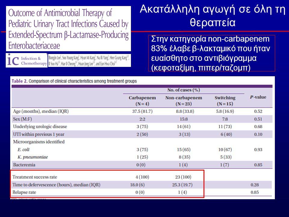 Στην κατηγορία non-carbapenem 83% έλαβε β-λακταμικό που ήταν ευαίσθητο στο αντιβιόγραμμα (κεφοταξίμη, πιπερ/ταζομπ) Ακατάλληλη αγωγή σε όλη τη θεραπεία