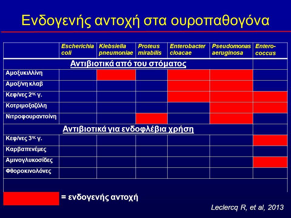 Enterococcus spp. (4-5%) Κεφαλοσπορίνες Αμινογλυκοσίδες Κοτριμοξαζόλη Αντοχή
