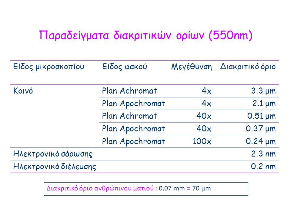 Παραδείγματα διακριτικών ορίων (550nm) Είδος μικροσκοπίουΕίδος φακούΜεγέθυνσηΔιακριτικό όριο ΚοινόPlan Achromat4x4x3.3 μm Plan Apochromat4x4x2.1 μm Plan Achromat40x0.51 μm Plan Apochromat40x0.37 μm Plan Apochromat100x0.24 μm Ηλεκτρονικό σάρωσης2.3 nm Ηλεκτρονικό διέλευσης0.2 nm Διακριτικό όριο ανθρώπινου ματιού : 0,07 mm = 70 μm
