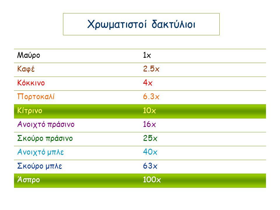 Μαύρο1x1x Καφέ2.5x Κόκκινο4x4x Πορτοκαλί6.3x Κίτρινο10x Ανοιχτό πράσινο16x Σκούρο πράσινο25x Ανοιχτό μπλε40x Σκούρο μπλε63x Άσπρο100x