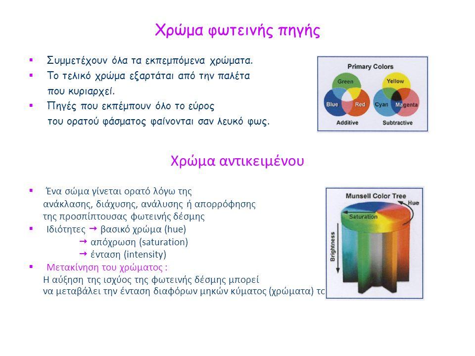 Χρώμα φωτεινής πηγής  Συμμετέχουν όλα τα εκπεμπόμενα χρώματα.
