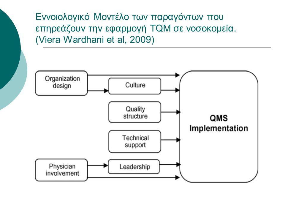 Εννοιολογικό Μοντέλο των παραγόντων που επηρεάζουν την εφαρμογή TQM σε νοσοκομεία. (Viera Wardhani et al, 2009)