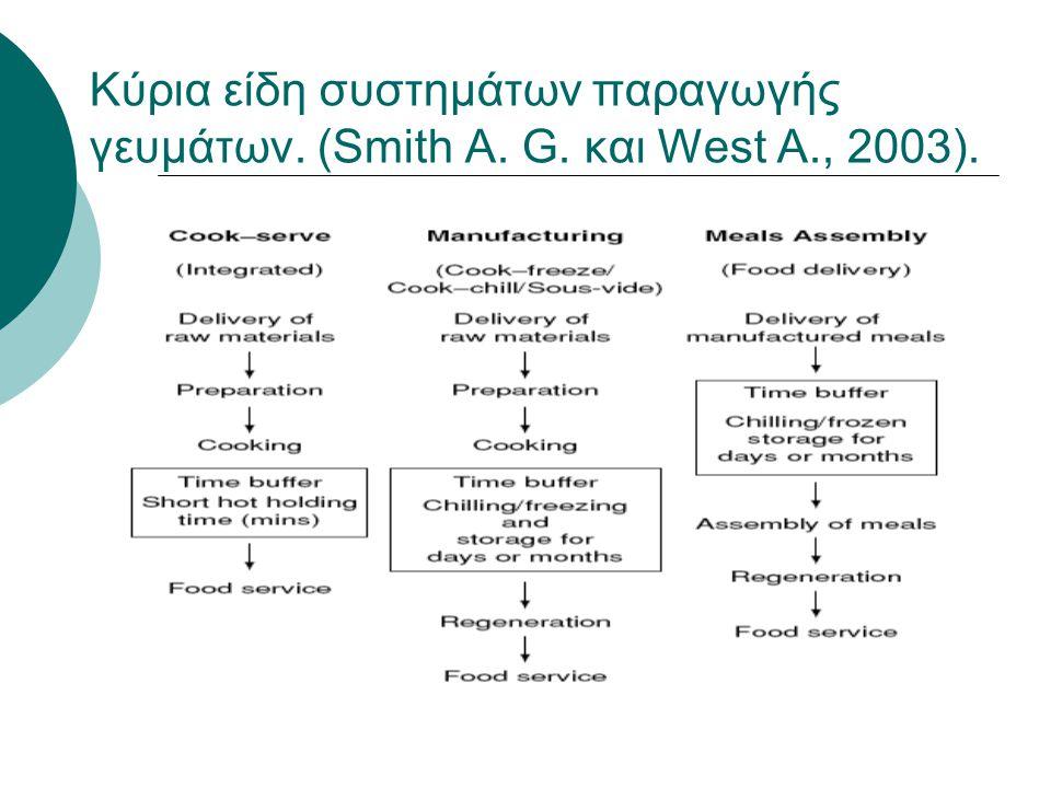 Κύρια είδη συστημάτων παραγωγής γευμάτων. (Smith A. G. και West A., 2003).