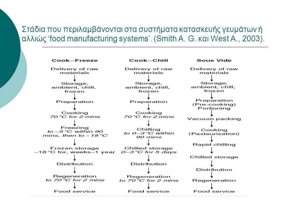 Στάδια που περιλαμβάνονται στα συστήματα κατασκευής γευμάτων ή αλλιώς 'food manufacturing systems'. (Smith A. G. και West A., 2003).