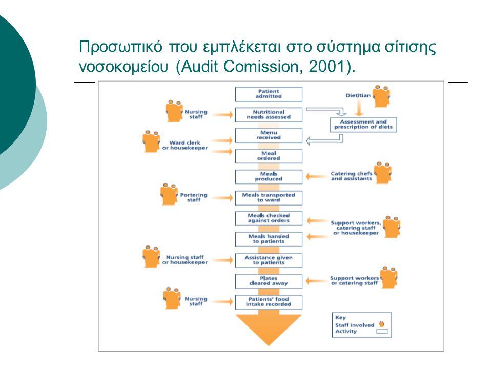 Προσωπικό που εμπλέκεται στο σύστημα σίτισης νοσοκομείου (Audit Comission, 2001).