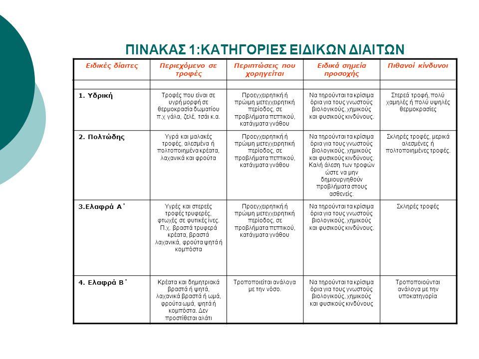 ΠΙΝΑΚΑΣ 1:ΚΑΤΗΓΟΡΙΕΣ ΕΙΔΙΚΩΝ ΔΙΑΙΤΩΝ Ειδικές δίαιτεςΠεριεχόμενο σε τροφές Περιπτώσεις που χορηγείται Ειδικά σημεία προσοχής Πιθανοί κίνδυνοι 1. Υδρική