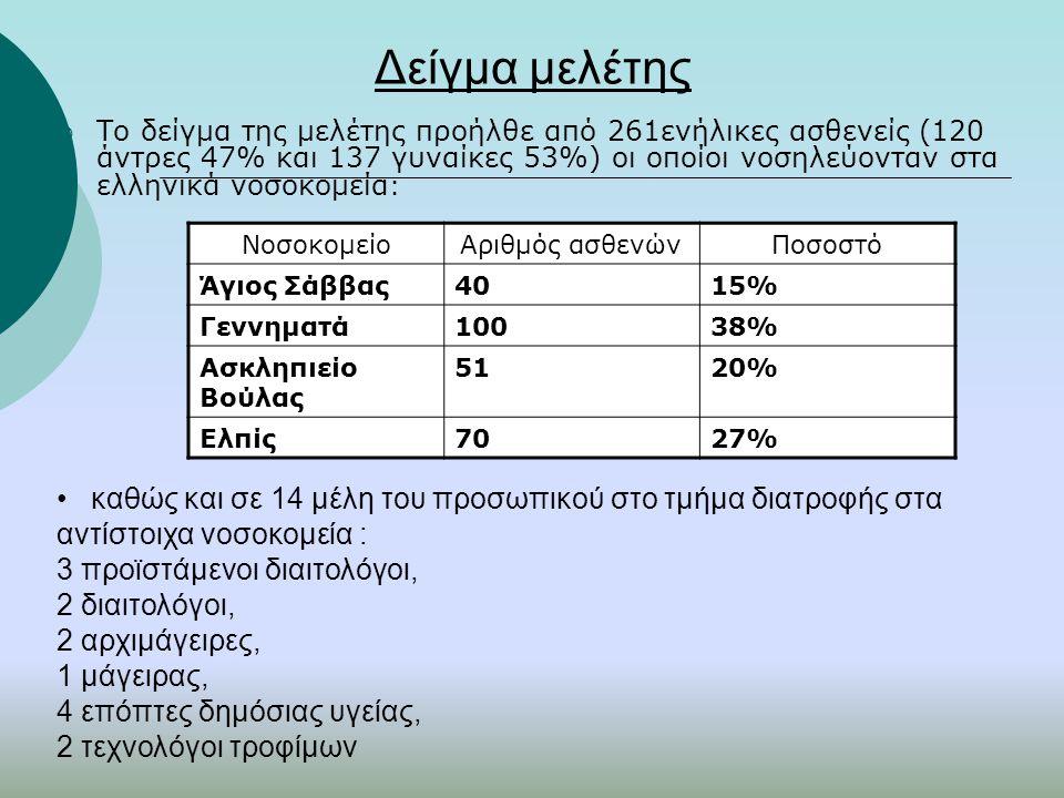 Δείγμα μελέτης  Το δείγμα της μελέτης προήλθε από 261ενήλικες ασθενείς (120 άντρες 47% και 137 γυναίκες 53%) οι οποίοι νοσηλεύονταν στα ελληνικά νοσο