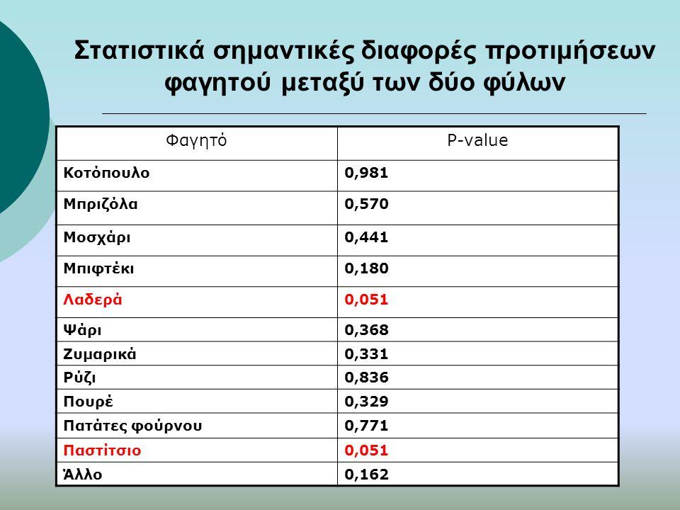 Στατιστικά σημαντικές διαφορές προτιμήσεων φαγητού μεταξύ των δύο φύλων ΦαγητόP-value Κοτόπουλο0,981 Μπριζόλα0,570 Μοσχάρι0,441 Μπιφτέκι0,180 Λαδερά0,