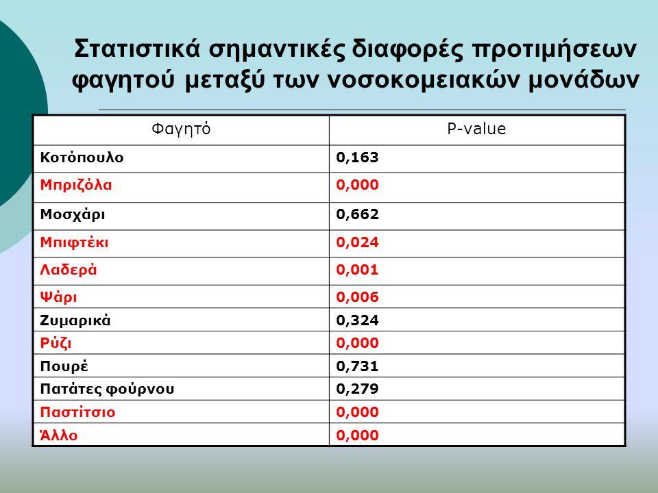 Στατιστικά σημαντικές διαφορές προτιμήσεων φαγητού μεταξύ των νοσοκομειακών μονάδων ΦαγητόP-value Κοτόπουλο0,163 Μπριζόλα0,000 Μοσχάρι0,662 Μπιφτέκι0,