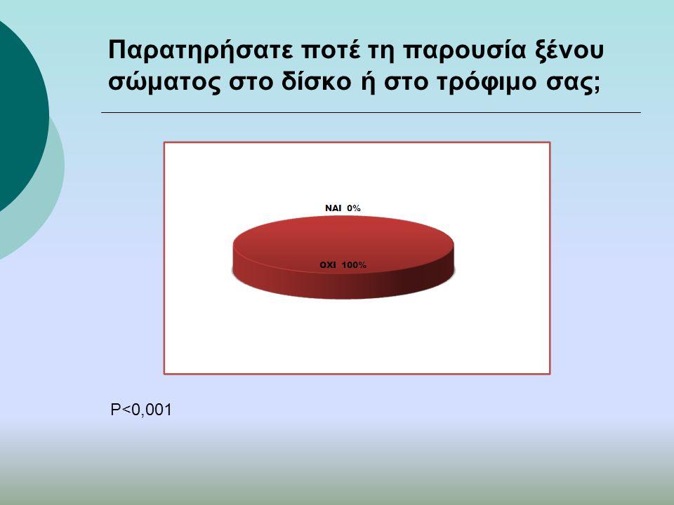 Παρατηρήσατε ποτέ τη παρουσία ξένου σώματος στο δίσκο ή στο τρόφιμο σας; P<0,001