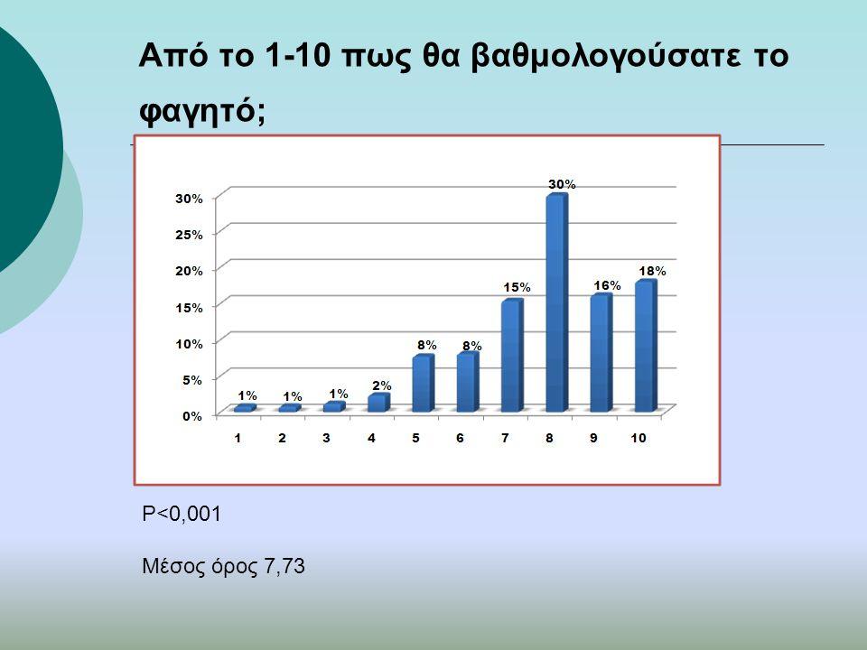 Από το 1-10 πως θα βαθμολογούσατε το φαγητό; P<0,001 Μέσος όρος 7,73