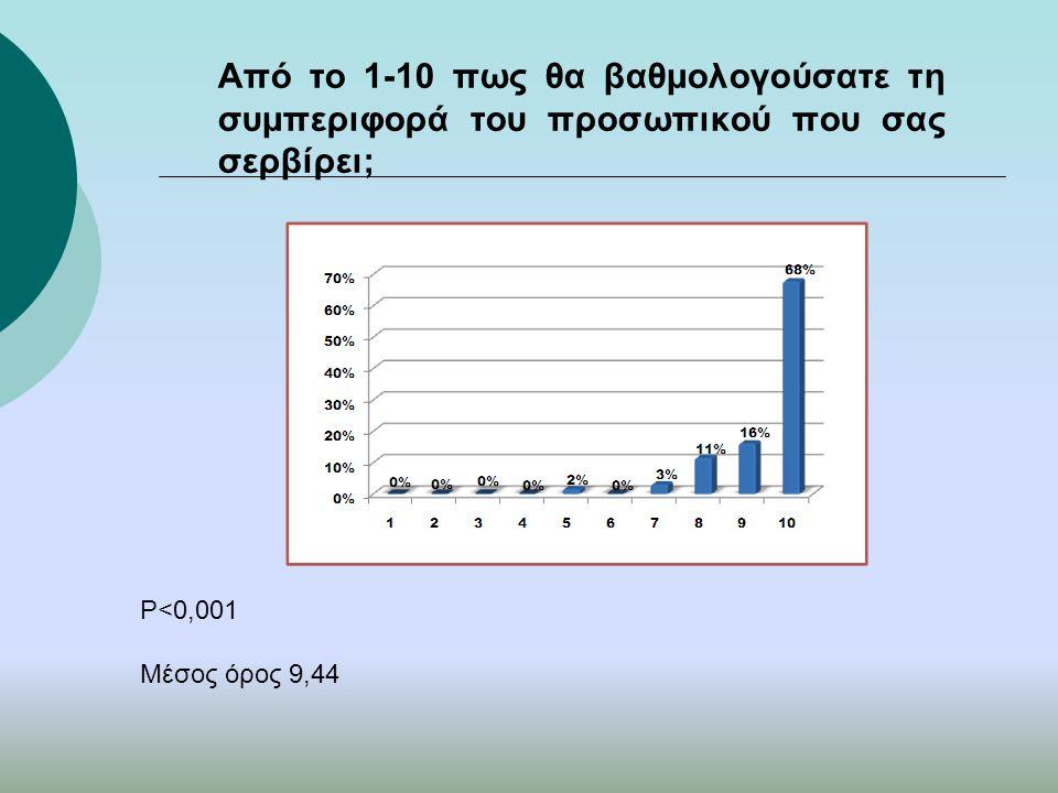 Από το 1-10 πως θα βαθμολογούσατε τη συμπεριφορά του προσωπικού που σας σερβίρει; P<0,001 Μέσος όρος 9,44