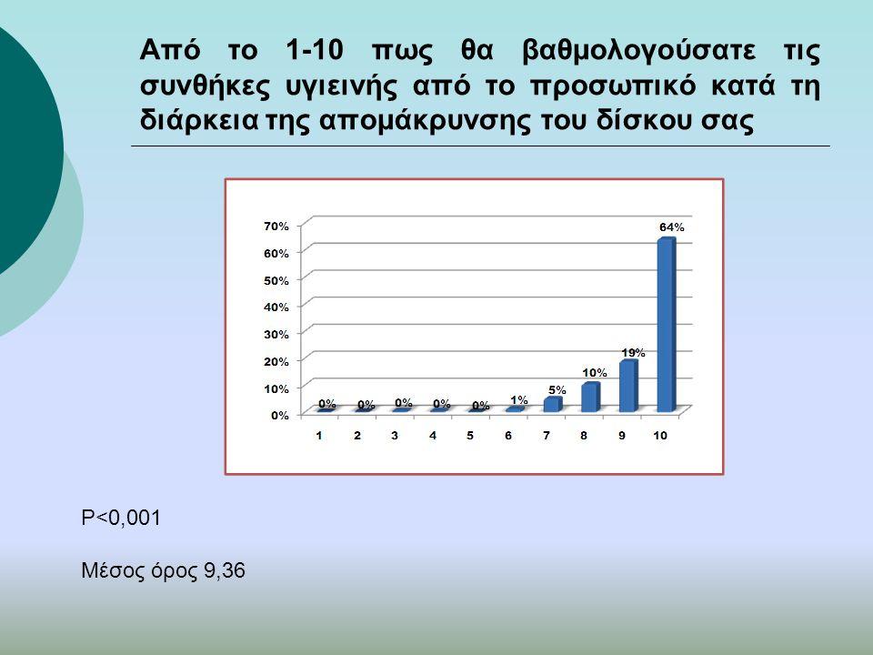 Από το 1-10 πως θα βαθμολογούσατε τις συνθήκες υγιεινής από το προσωπικό κατά τη διάρκεια της απομάκρυνσης του δίσκου σας P<0,001 Μέσος όρος 9,36