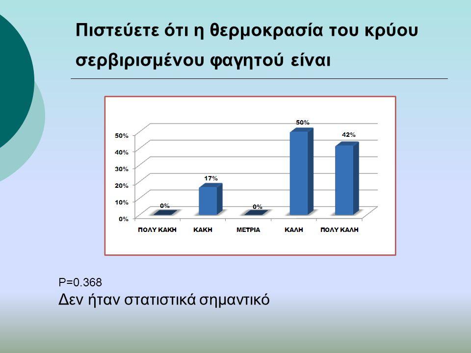 Πιστεύετε ότι η θερμοκρασία του κρύου σερβιρισμένου φαγητού είναι P=0.368 Δεν ήταν στατιστικά σημαντικό
