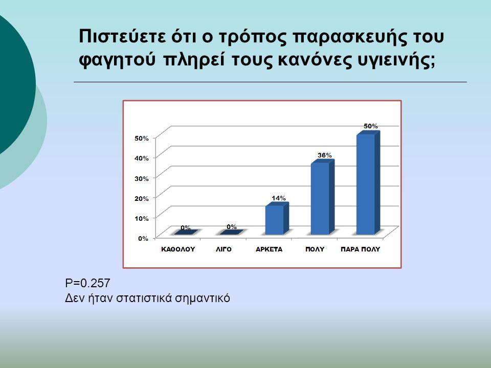 Πιστεύετε ότι ο τρόπος παρασκευής του φαγητού πληρεί τους κανόνες υγιεινής; P=0.257 Δεν ήταν στατιστικά σημαντικό