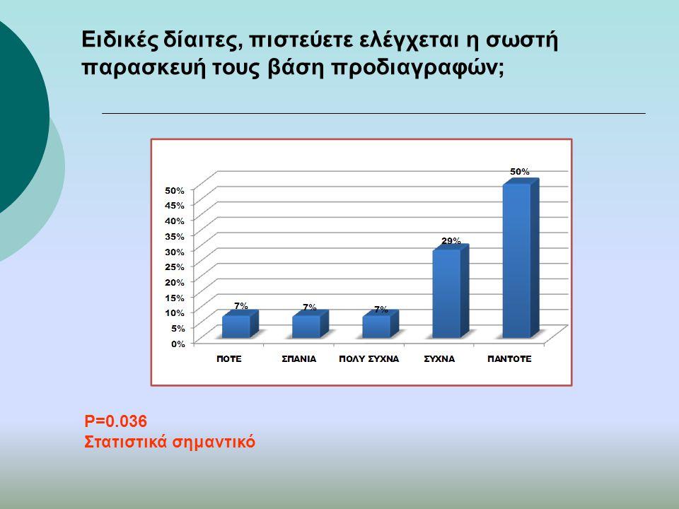 Ειδικές δίαιτες, πιστεύετε ελέγχεται η σωστή παρασκευή τους βάση προδιαγραφών; P=0.036 Στατιστικά σημαντικό