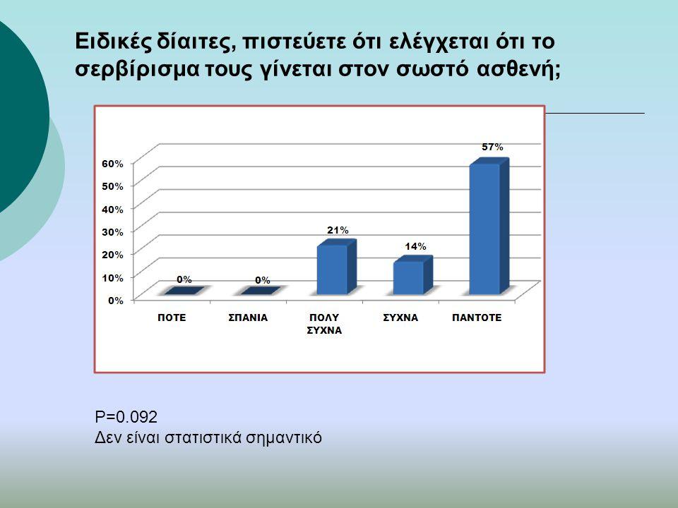 Ειδικές δίαιτες, πιστεύετε ότι ελέγχεται ότι το σερβίρισμα τους γίνεται στον σωστό ασθενή; P=0.092 Δεν είναι στατιστικά σημαντικό