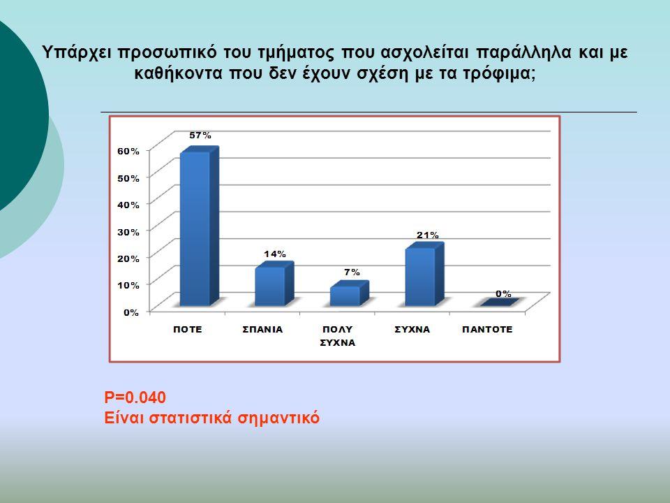Υπάρχει προσωπικό του τμήματος που ασχολείται παράλληλα και με καθήκοντα που δεν έχουν σχέση με τα τρόφιμα; P=0.040 Είναι στατιστικά σημαντικό