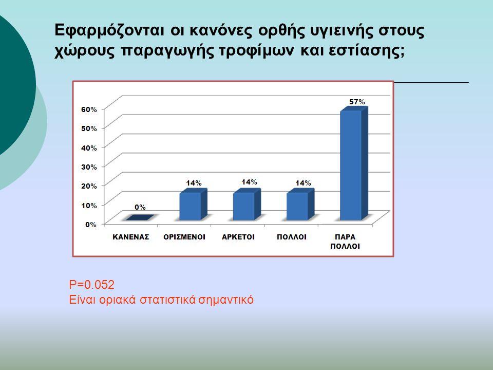 Εφαρμόζονται οι κανόνες ορθής υγιεινής στους χώρους παραγωγής τροφίμων και εστίασης; P=0.052 Είναι οριακά στατιστικά σημαντικό