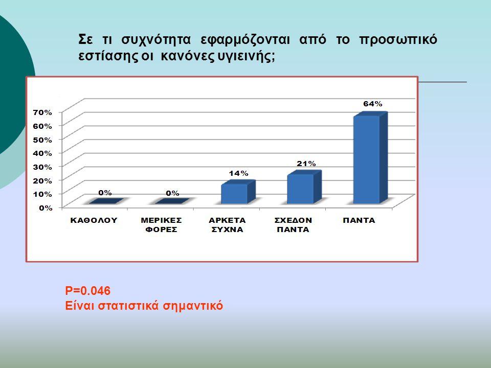 Σε τι συχνότητα εφαρμόζονται από το προσωπικό εστίασης οι κανόνες υγιεινής; P=0.046 Είναι στατιστικά σημαντικό