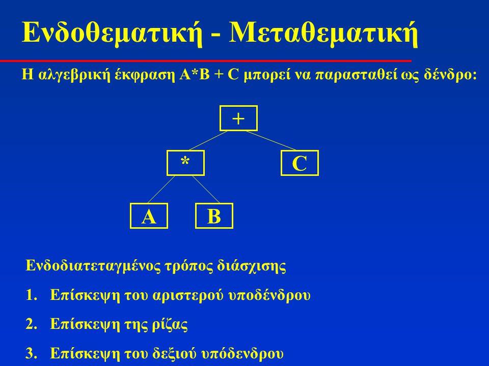 Ενδοθεματική - Μεταθεματική H αλγεβρική έκφραση A*B + C μπορεί να παρασταθεί ως δένδρο: + *C ΑΒ Ενδοδιατεταγμένος τρόπος διάσχισης 1.Επίσκεψη του αρισ