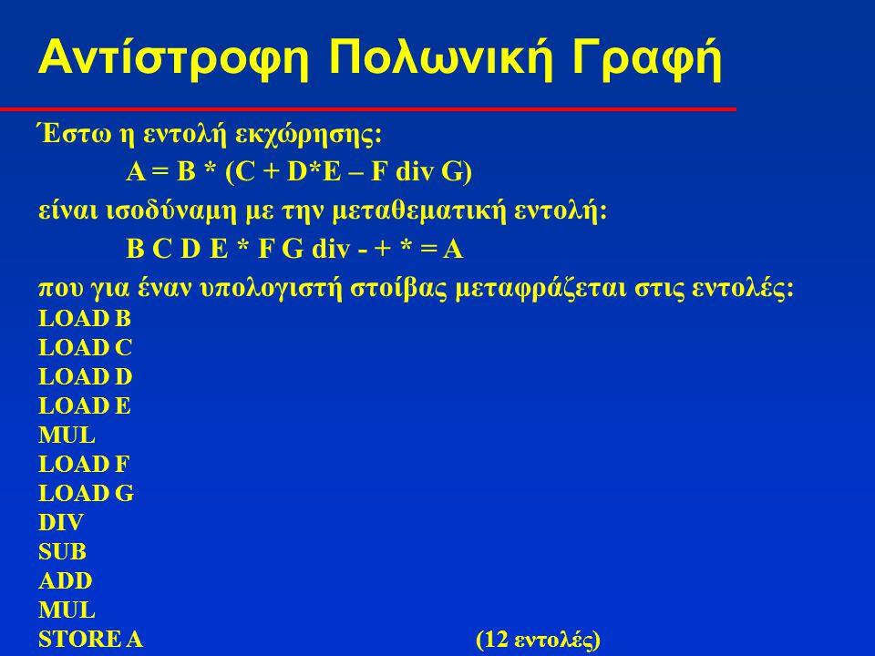 Αντίστροφη Πολωνική Γραφή Έστω η εντολή εκχώρησης: Α = Β * (C + D*E – F div G) είναι ισοδύναμη με την μεταθεματική εντολή: Β C D E * F G div - + * = A