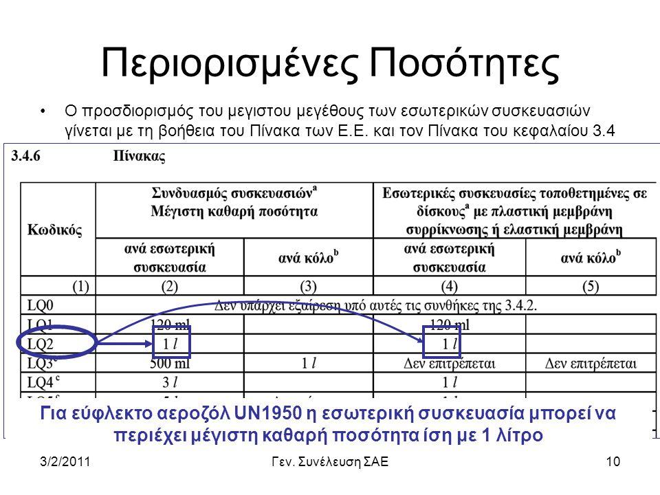 3/2/2011Γεν. Συνέλευση ΣΑΕ10 Περιορισμένες Ποσότητες •Ο προσδιορισμός του μεγιστου μεγέθους των εσωτερικών συσκευασιών γίνεται με τη βοήθεια του Πίνακ
