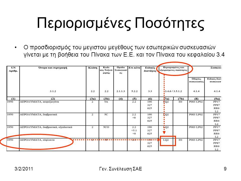 3/2/2011Γεν. Συνέλευση ΣΑΕ9 Περιορισμένες Ποσότητες •Ο προσδιορισμός του μεγιστου μεγέθους των εσωτερικών συσκευασιών γίνεται με τη βοήθεια του Πίνακα