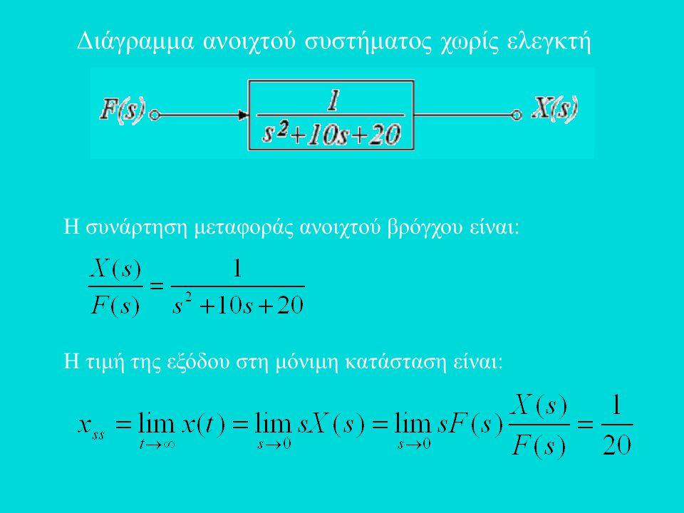 Η συνάρτηση μεταφοράς ανοιχτού βρόγχου είναι: Η τιμή της εξόδου στη μόνιμη κατάσταση είναι: Διάγραμμα ανοιχτού συστήματος χωρίς ελεγκτή