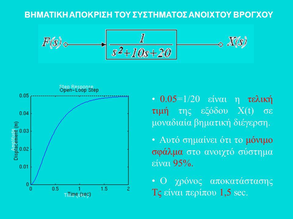 ΒΗΜΑΤΙΚΗ ΑΠΟΚΡΙΣΗ ΤΟΥ ΣΥΣΤΗΜΑΤΟΣ ΑΝΟΙΧΤΟΥ ΒΡΟΓΧΟΥ • 0.05=1/20 είναι η τελική τιμή της εξόδου X(t) σε μοναδιαία βηματική διέγερση. • Αυτό σημαίνει ότι