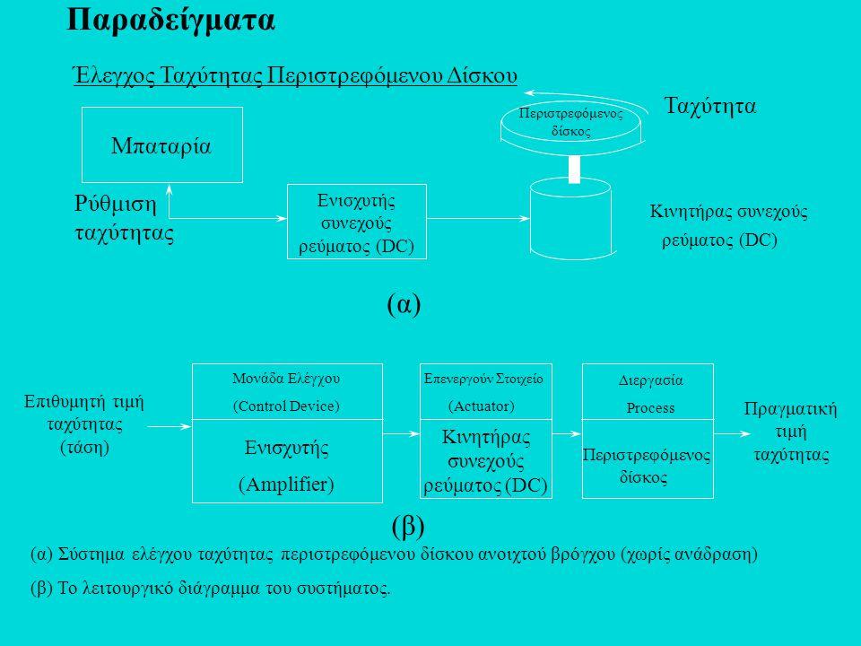 Παραδείγματα Έλεγχος Ταχύτητας Περιστρεφόμενου Δίσκου Ενισχυτής συνεχούς ρεύματος (DC) Μονάδα Ελέγχου (Control Device) Ενισχυτής (Amplifier) Επιθυμητή