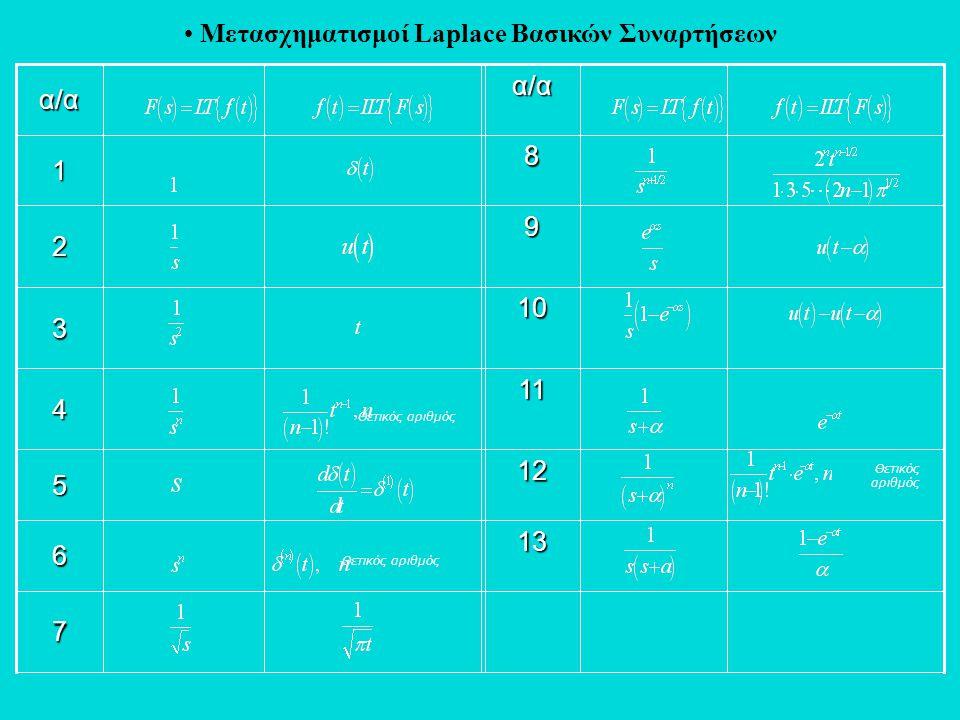 • Μετασχηματισμοί Laplace Βασικών Συναρτήσεων7 136 125 114 10 3 92 81 α/αα/α Θετικός αριθμός