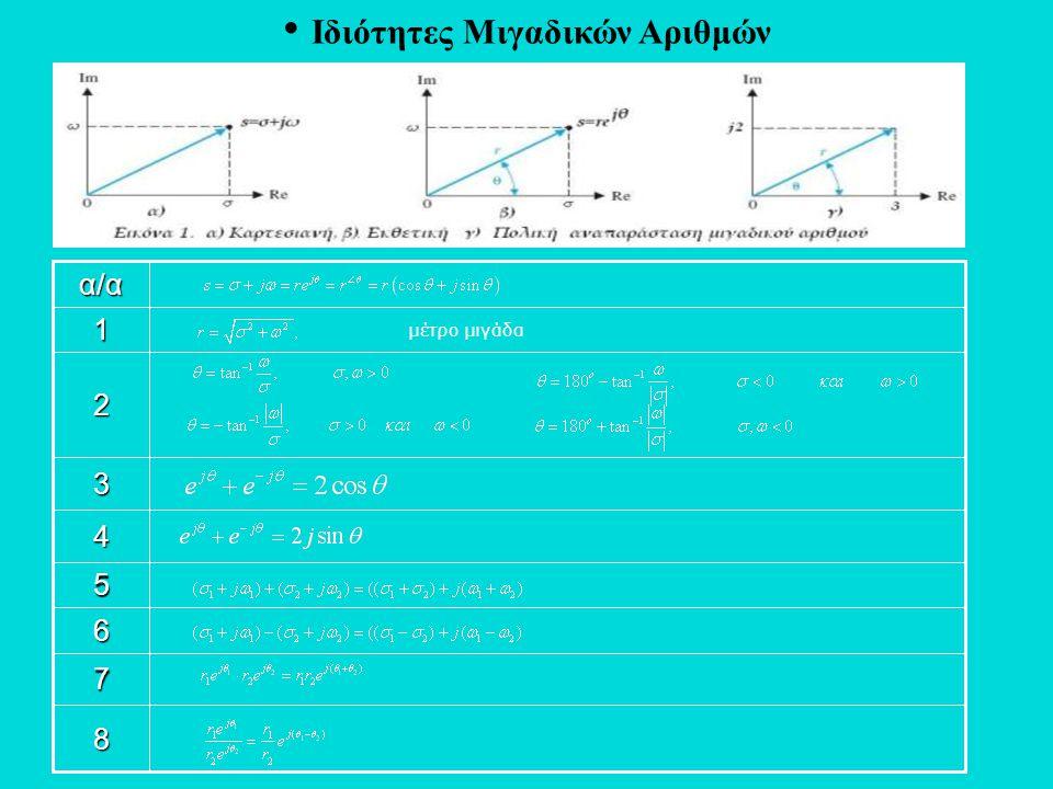• Ιδιότητες Μιγαδικών Αριθμών 8 7 6 5 4 3 2 μέτρο μιγάδα1 α/α