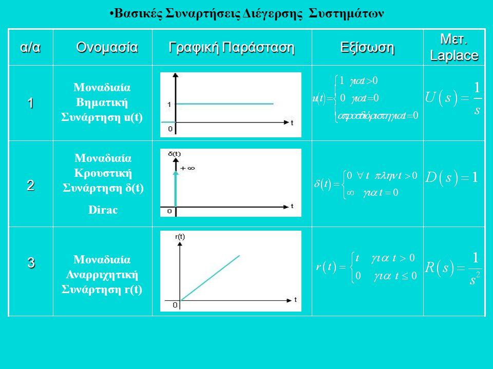 •Βασικές Συναρτήσεις Διέγερσης Συστημάτων3 2 1 α/α Ονομασία Γραφική Παράσταση Μετ. Laplace Εξίσωση Μοναδιαία Βηματική Συνάρτηση u(t) Μοναδιαία Κρουστι