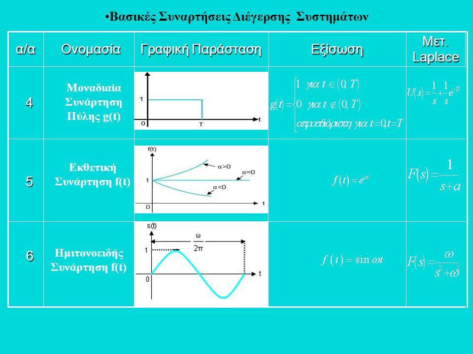 •Βασικές Συναρτήσεις Διέγερσης Συστημάτων6 5 4 α/α Ονομασία Γραφική Παράσταση Μετ. Laplace Εξίσωση Μοναδιαία Συνάρτηση Πύλης g(t) Εκθετική Συνάρτηση f